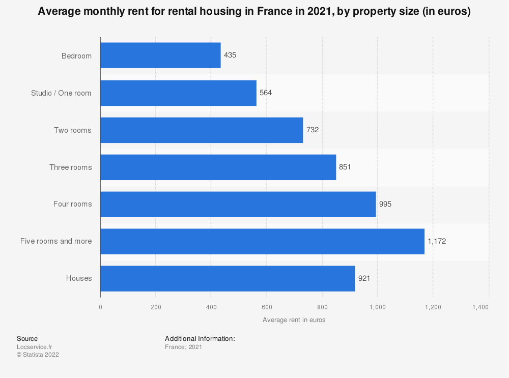 Statistic: Real estate: average rent, including charges, to rent in France in 2019, by number of rooms (in euros) | Statista