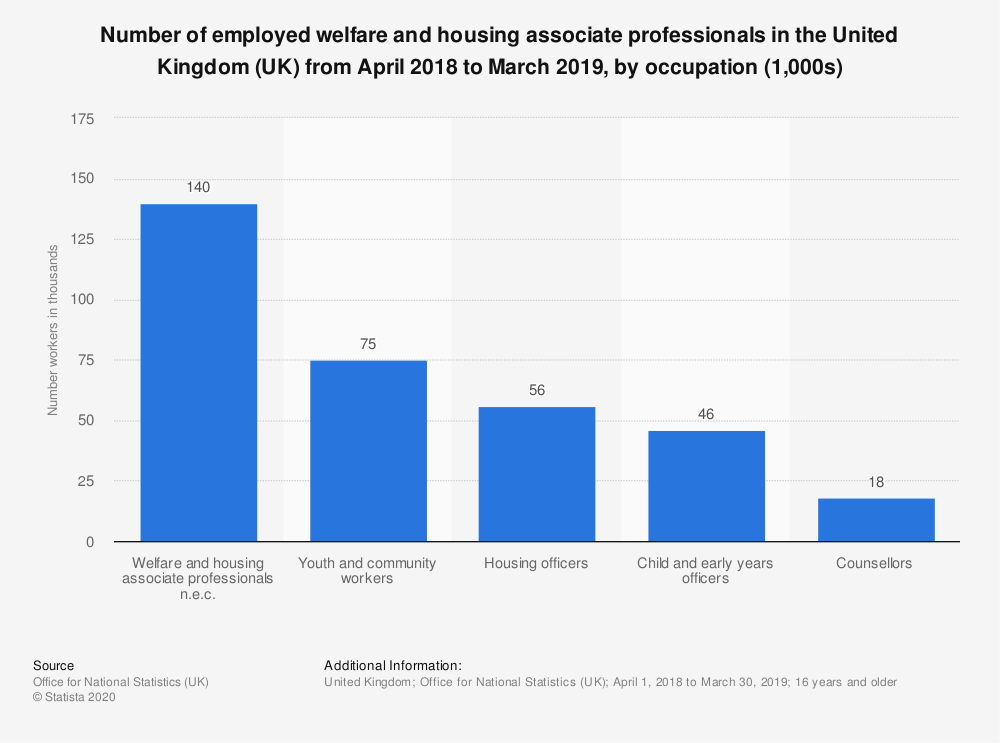 Statistic: Number of employed full-time welfare and housing associate professionals in the United Kingdom (UK) in 2018, by occupation (1,000s) | Statista