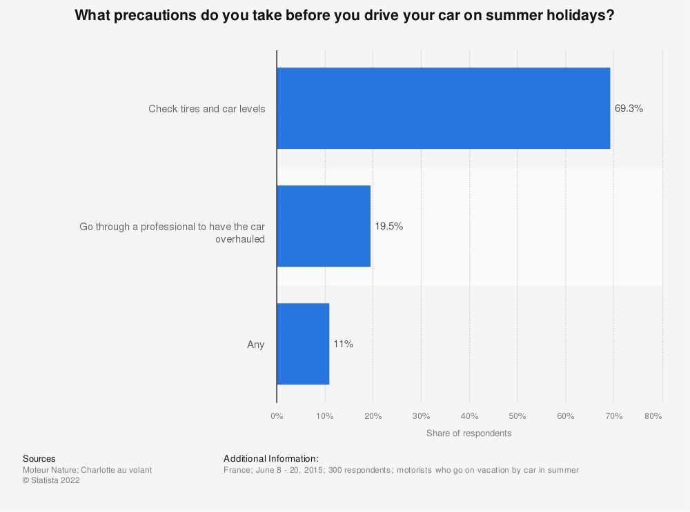 Statistic: What precautions do you take before you drive your car on summer holidays? | Statista