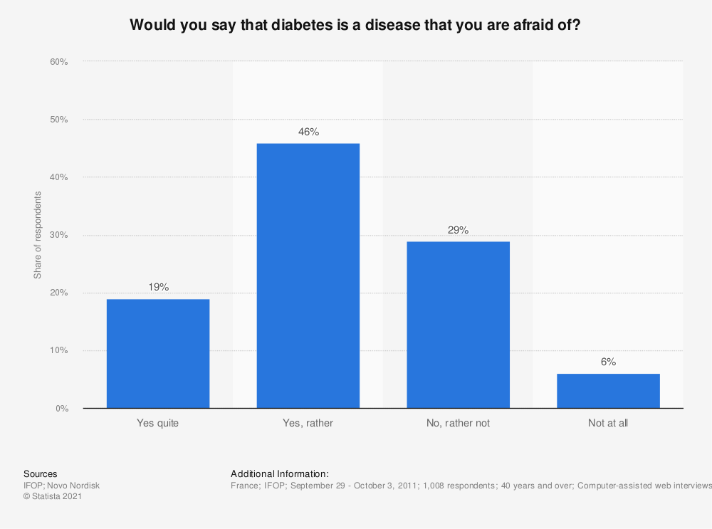 Statistic: Would you say that diabetes is a disease that you are afraid of? | Statista