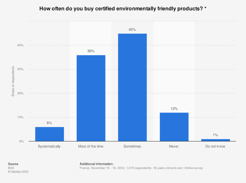 Statistic: How often do you buy certified environmentally friendly products? * | Statista