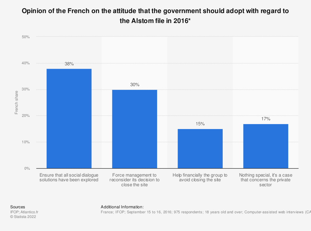 Statistic: Opinion of the French on the attitude that the government should adopt with regard to the Alstom file in 2016* | Statista