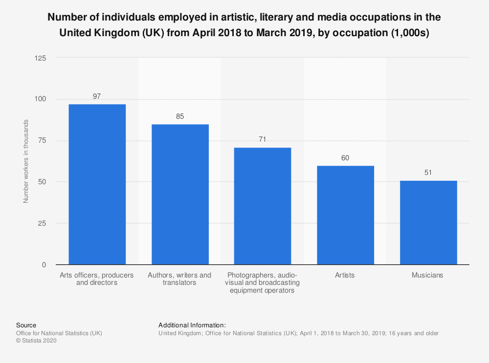 Statistic: Number of individuals employed in artistic, literary and media occupations in the United Kingdom (UK) from April 2018 to March 2019, by occupation (1,000s) | Statista