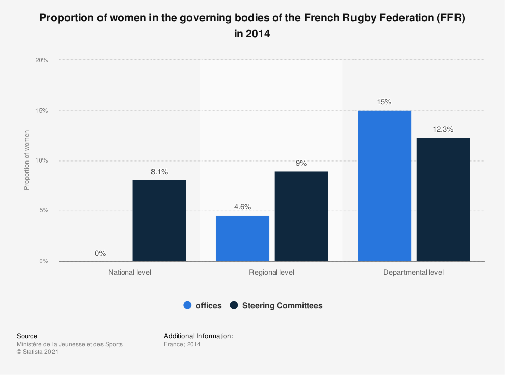 Statistic: Proportion of women in the governing bodies of the French Rugby Federation (FFR) in 2014 | Statista