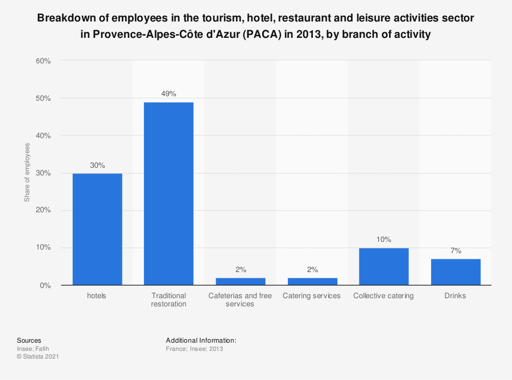 Statistic: Breakdown of employees in the tourism, hotel, restaurant and leisure activities sector in Provence-Alpes-Côte d'Azur (PACA) in 2013, by branch of activity | Statista