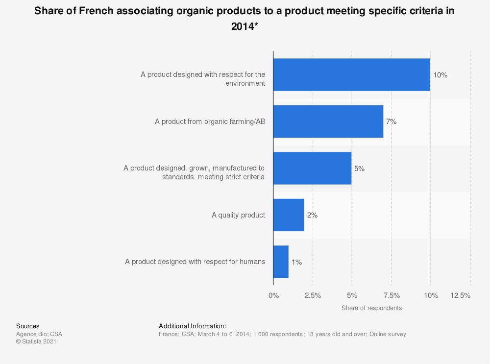 Statistic: Share of French associating organic products to a product meeting specific criteria in 2014* | Statista
