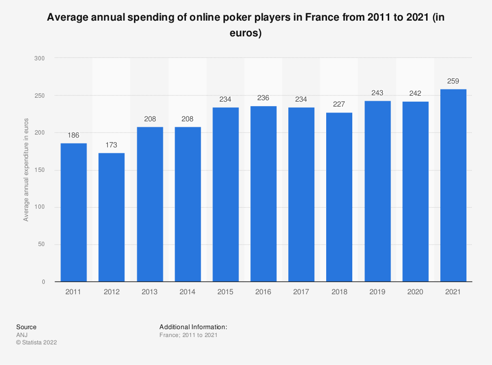 Statistic: Average annual spending of online poker players in France from 2011 to 2016 (in euros) | Statista