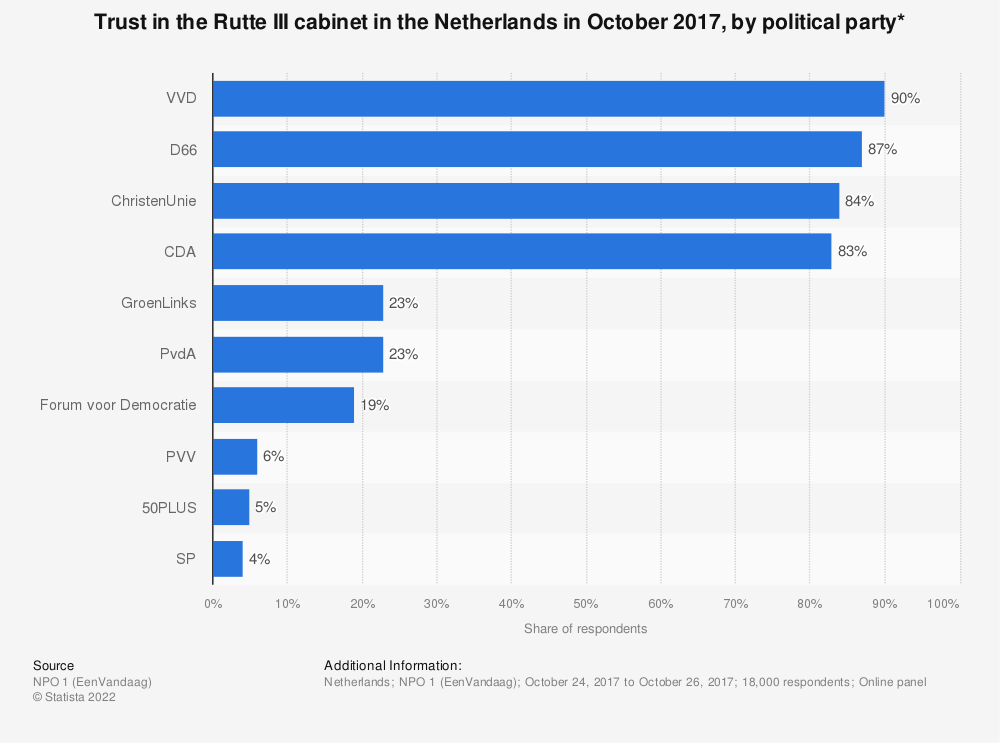 Statistic: Trust in the Rutte III cabinet in the Netherlands in October 2017, by political party* | Statista