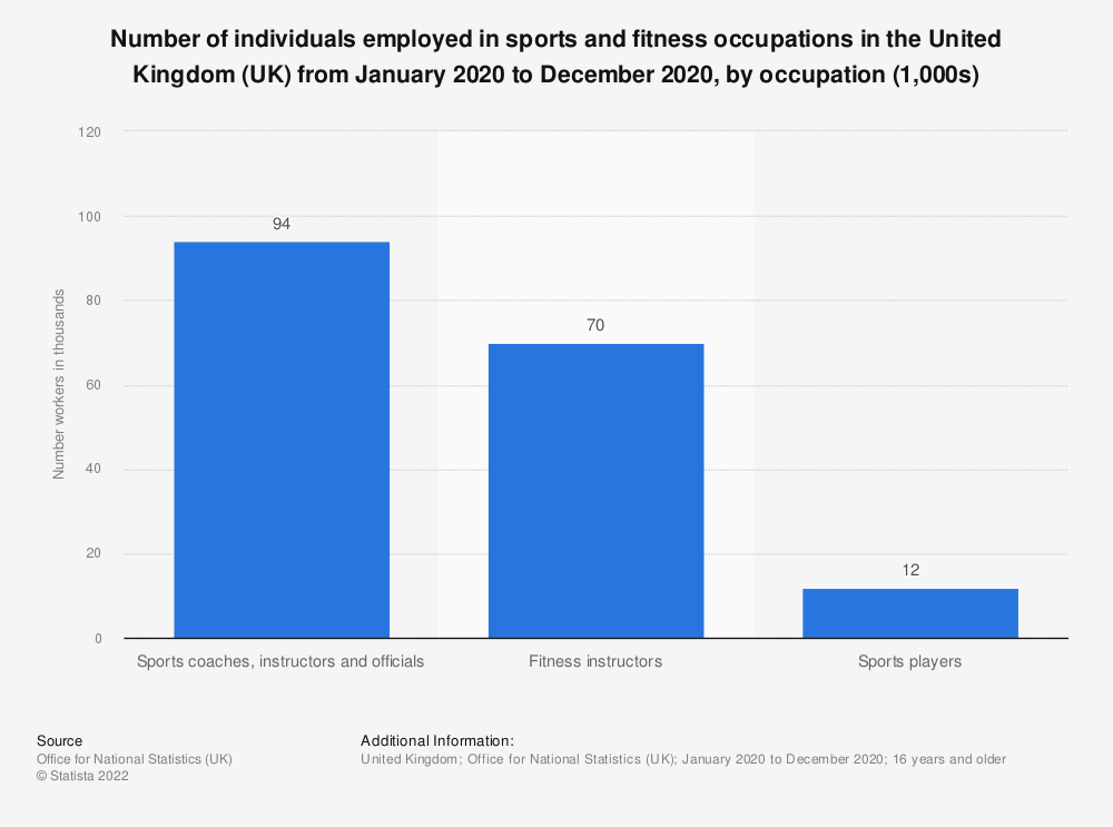 Statistic: Number of individuals full-time employed in sports and fitness occupations in the United Kingdom (UK) in 2018, by occupation (1,000s) | Statista