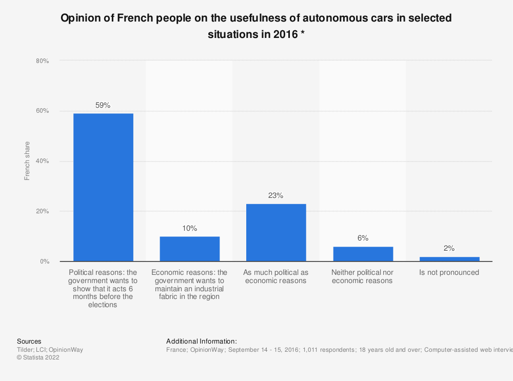 Statistic: Opinion of French people on the usefulness of autonomous cars in selected situations in 2016 *   Statista
