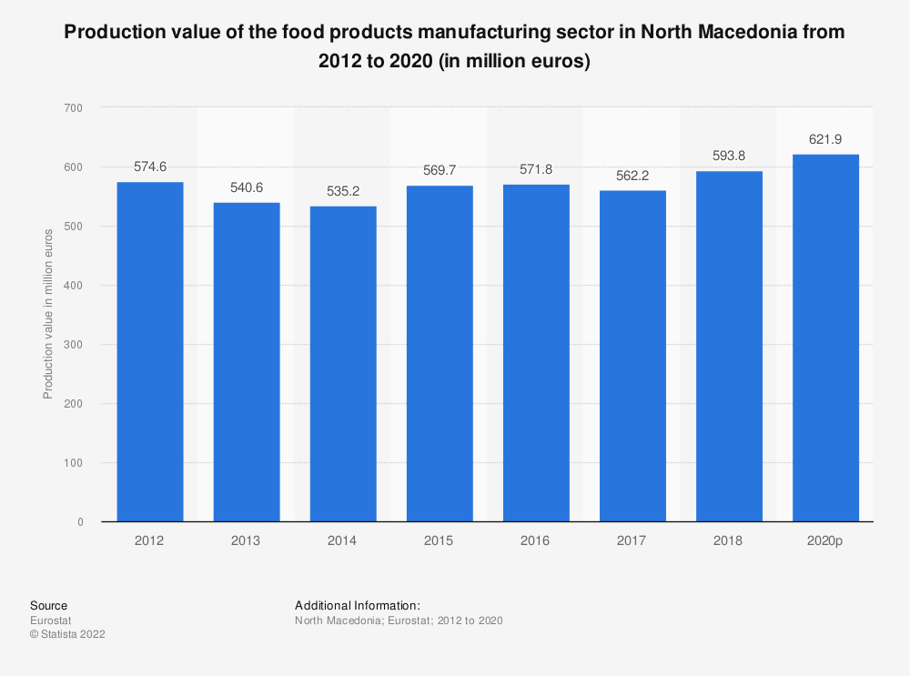 Statistic: Production value of the food products manufacturing sector in North Macedonia from 2011 to 2015 (in million euros) | Statista