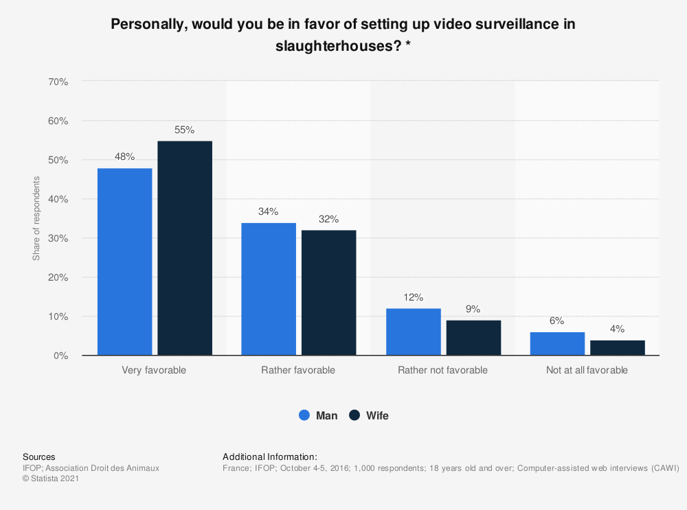 Statistic: Personally, would you be in favor of setting up video surveillance in slaughterhouses? * | Statista