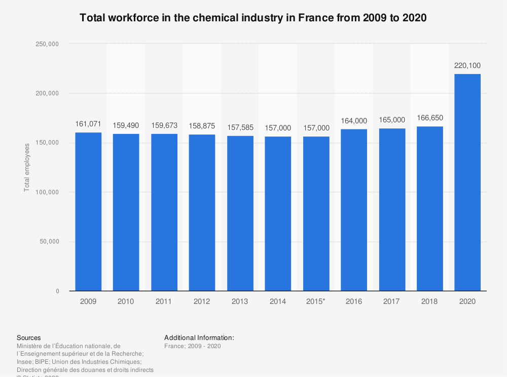 Statistic: Total workforce in the chemical industry in France from 2009 to 2015 * | Statista