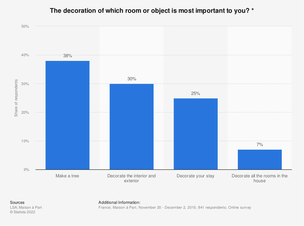 Statistic: The decoration of which room or object is most important to you? * | Statista