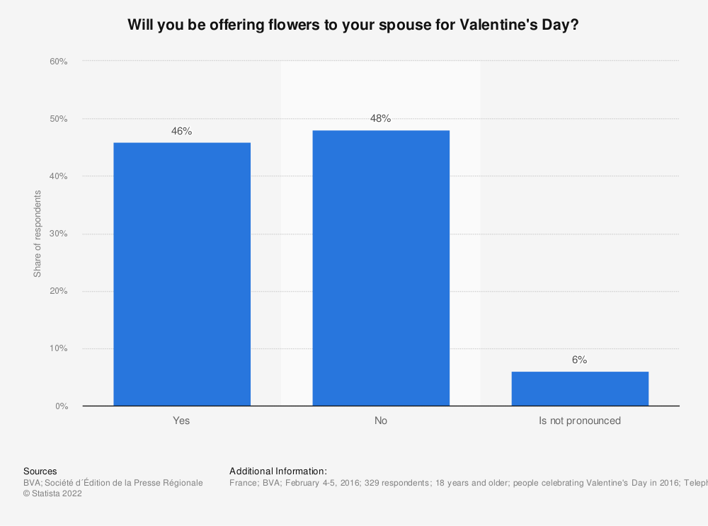Statistic: Will you be offering flowers to your spouse for Valentine's Day?  | Statista