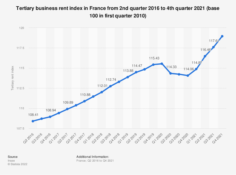 Statistic: Tertiary business rent index in France from 2nd quarter 2016 to 1st quarter 2020 (base 100 in first quarter 2010) | Statista