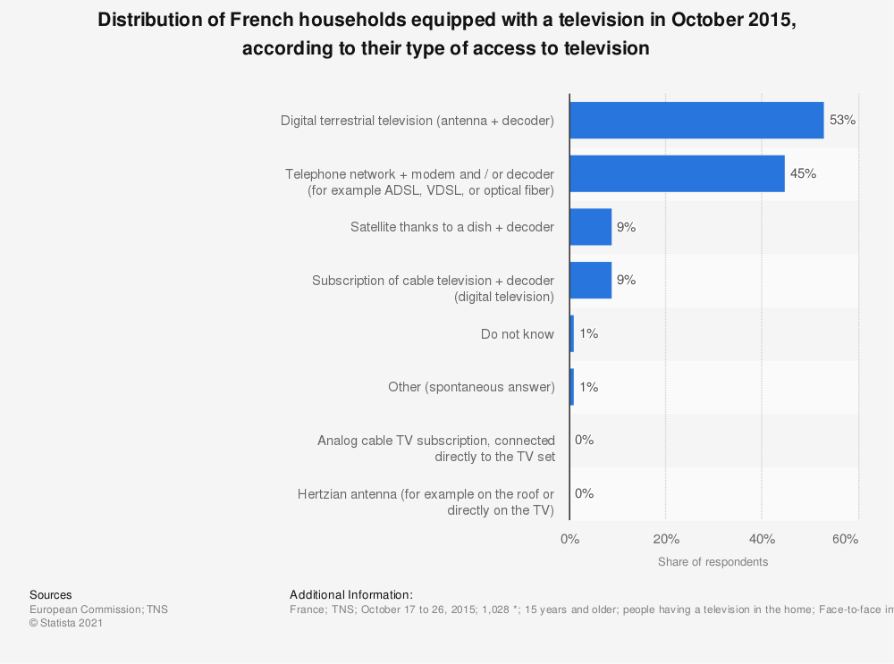 Statistic: Distribution of French households equipped with a television in October 2015, according to their type of access to television | Statista