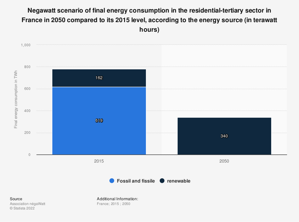 Statistic: Negawatt scenario of final energy consumption in the residential-tertiary sector in France in 2050 compared to its 2015 level, according to the energy source (in terawatt hours) | Statista