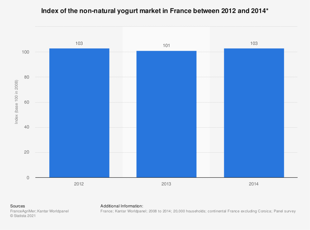 Statistic: Index of the non-natural yogurt market in France between 2012 and 2014* | Statista