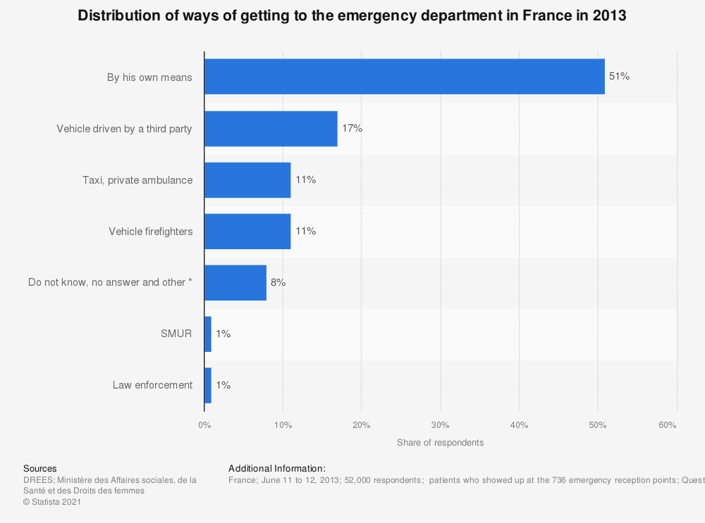 Statistic: Distribution of ways of getting to the emergency department in France in 2013  | Statista