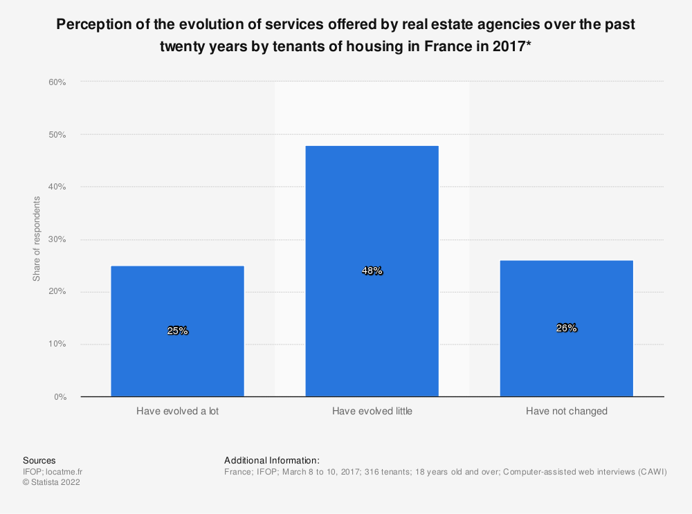 Statistic: Perception of the evolution of services offered by real estate agencies over the past twenty years by tenants of housing in France in 2017* | Statista