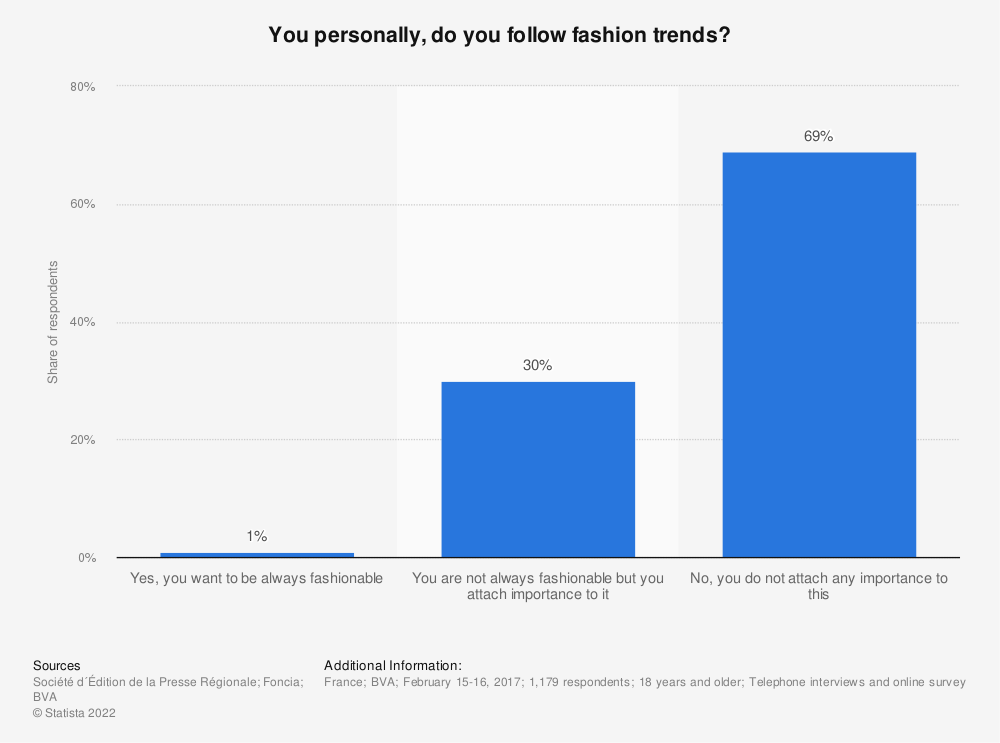 Statistic: You personally, do you follow fashion trends? | Statista