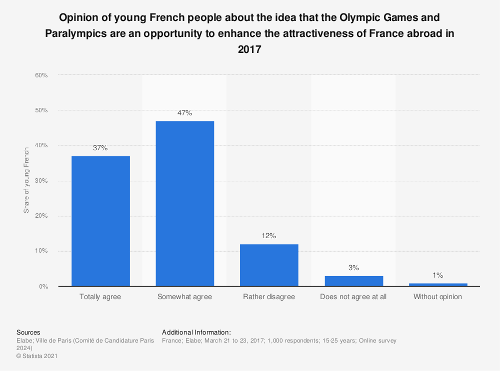 Statistic: Opinion of young French people about the idea that the Olympic Games and Paralympics are an opportunity to enhance the attractiveness of France abroad in 2017 | Statista