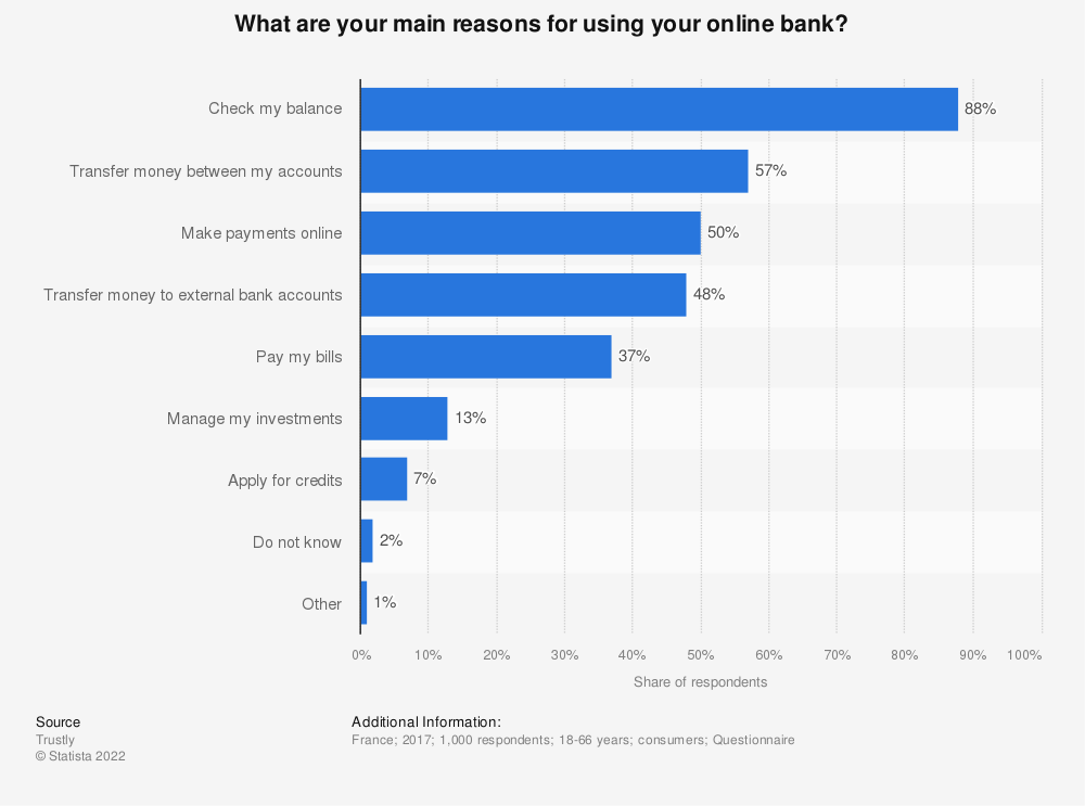 Statistic: What are your main reasons for using your online bank? | Statista