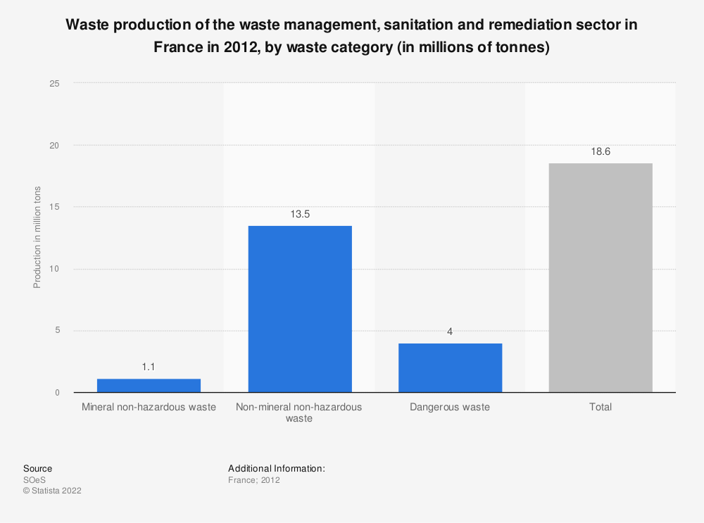 Statistic: Waste production of the waste management, sanitation and remediation sector in France in 2012, by waste category (in millions of tonnes) | Statista