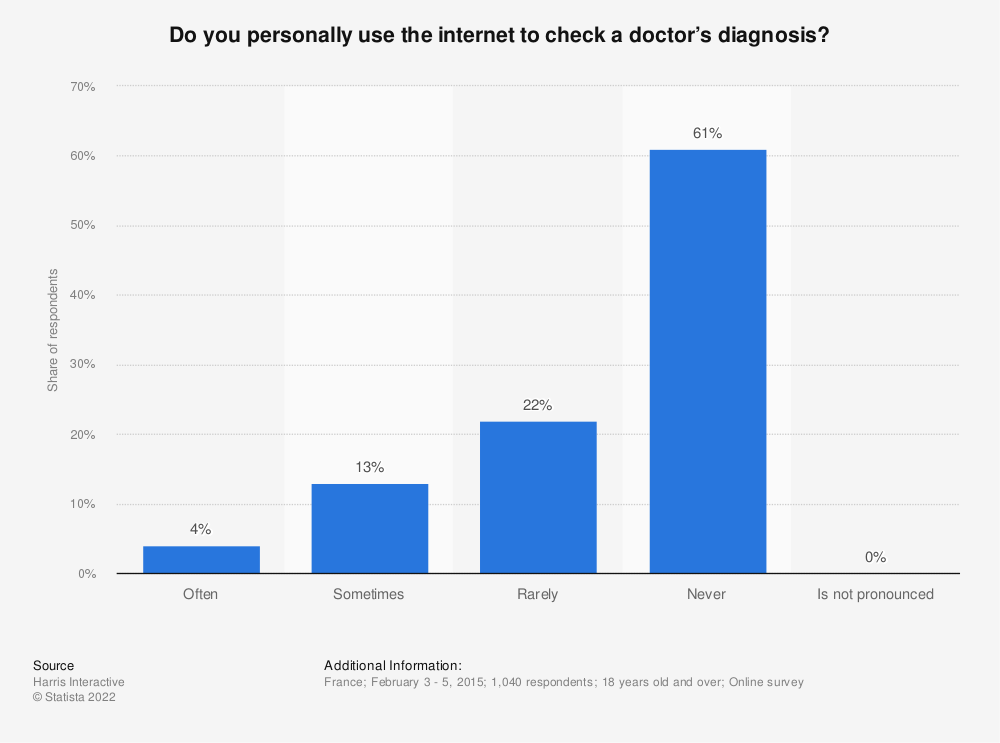 Statistic: Do you personally use the internet to check a doctor's diagnosis? | Statista