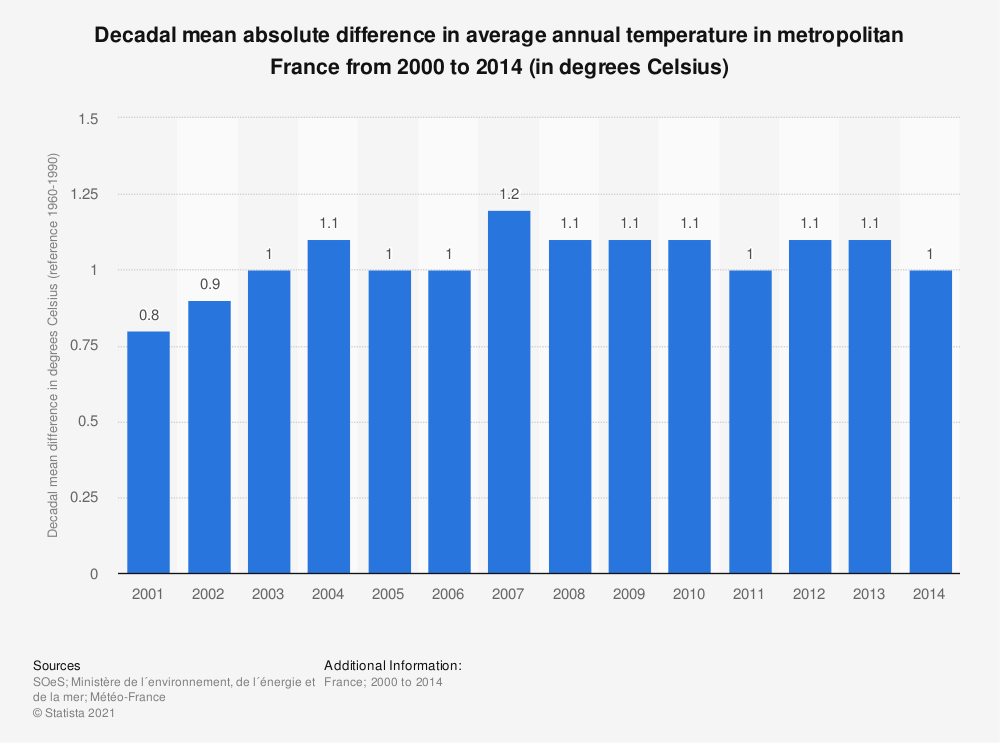Statistic: Decadal mean absolute difference in average annual temperature in metropolitan France from 2000 to 2014 (in degrees Celsius) | Statista
