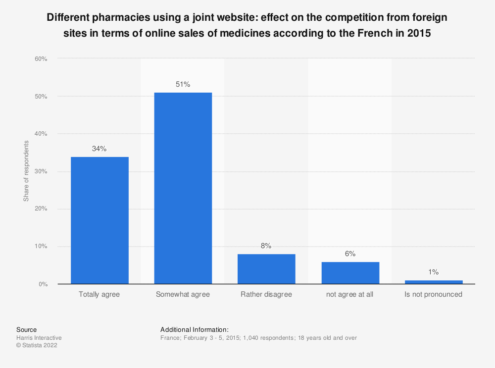 Statistic: Different pharmacies using a joint website: effect on the competition from foreign sites in terms of online sales of medicines according to the French in 2015 | Statista