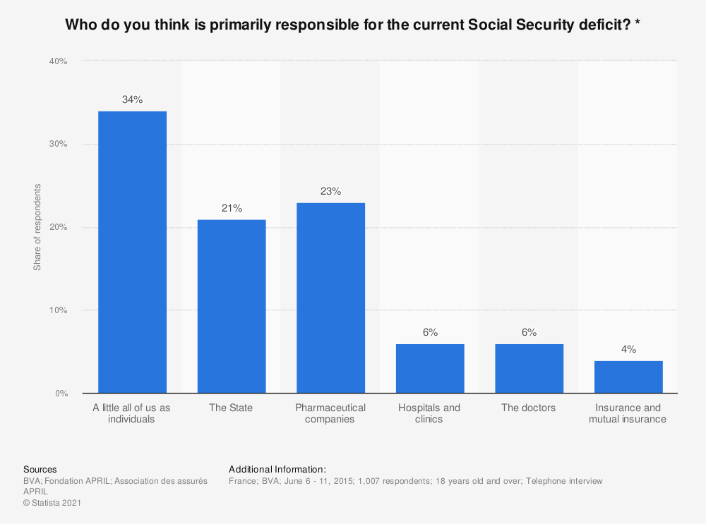 Statistic: Who do you think is primarily responsible for the current Social Security deficit? * | Statista