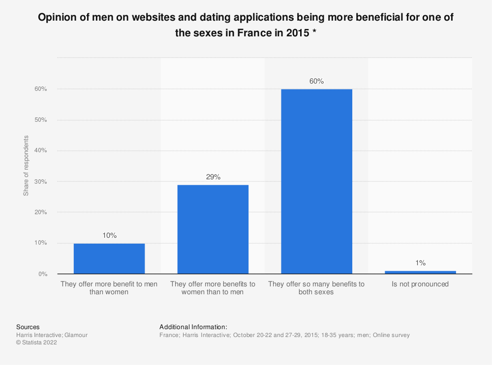 Statistic: Opinion of men on websites and dating applications being more beneficial for one of the sexes in France in 2015 * | Statista