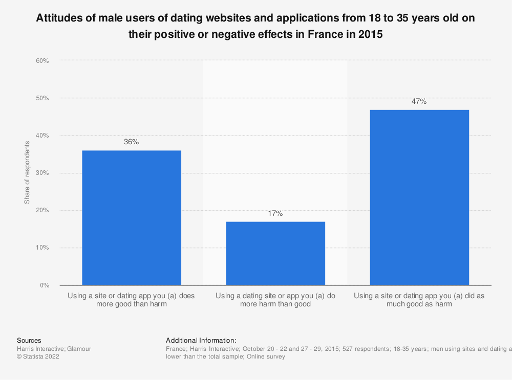 Statistic: Attitudes of male users of dating websites and applications from 18 to 35 years old on their positive or negative effects in France in 2015 | Statista