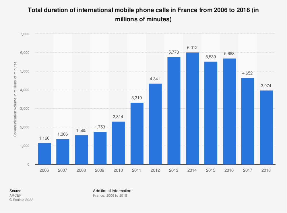 Statistic: Total duration of international mobile phone calls in France from 2006 to 2015 (in millions of minutes) | Statista