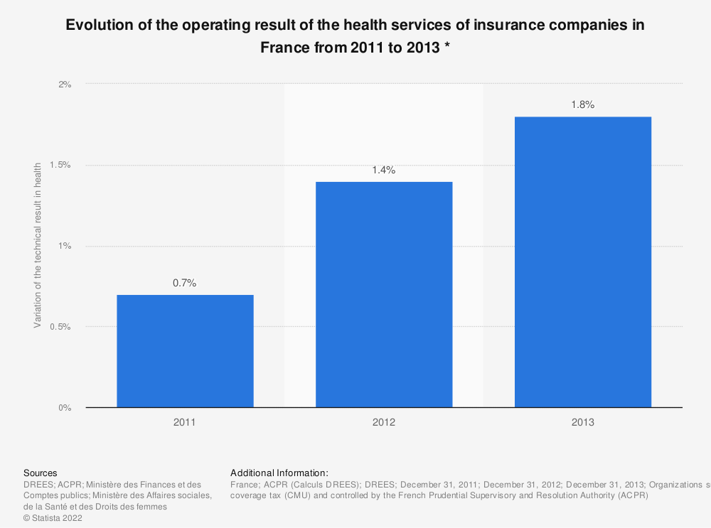 Statistic: Evolution of the operating result of the health services of insurance companies in France from 2011 to 2013 * | Statista