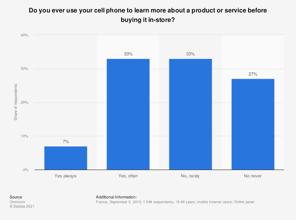 Statistic: Do you ever use your cell phone to learn more about a product or service before buying it in-store? | Statista