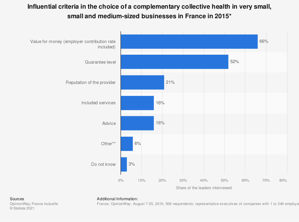 Statistic: Influential criteria in the choice of a complementary collective health in very small, small and medium-sized businesses in France in 2015* | Statista