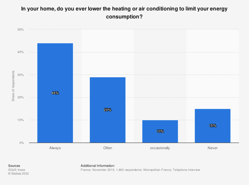 Statistic: In your home, do you ever lower the heating or air conditioning to limit your energy consumption? | Statista