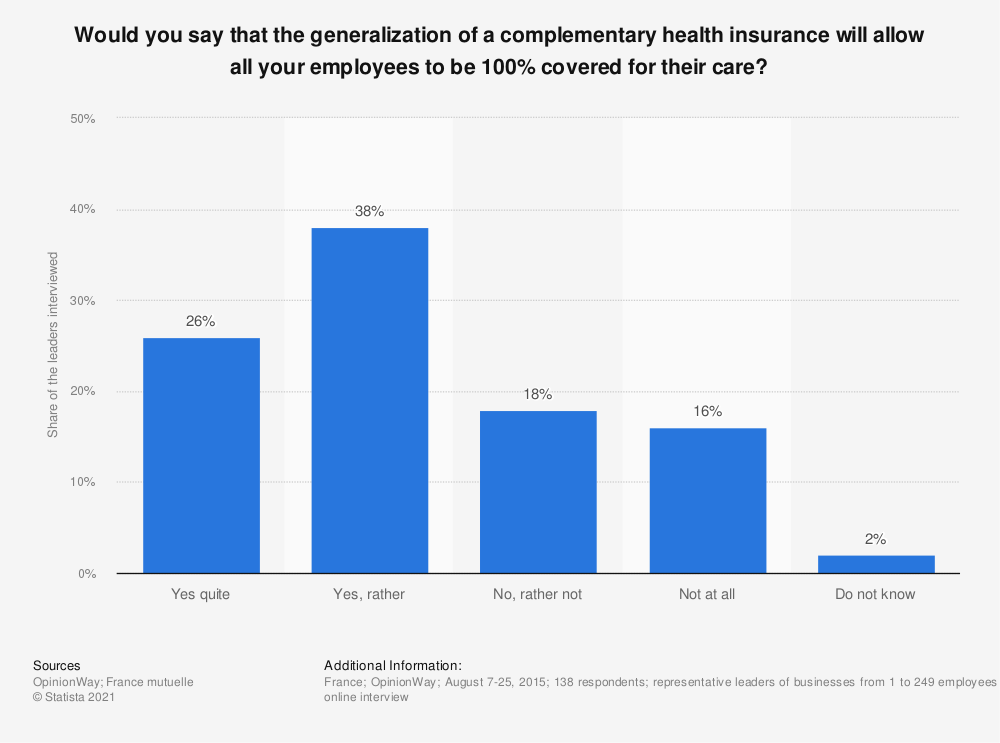 Statistic: Would you say that the generalization of a complementary health insurance will allow all your employees to be 100% covered for their care? | Statista