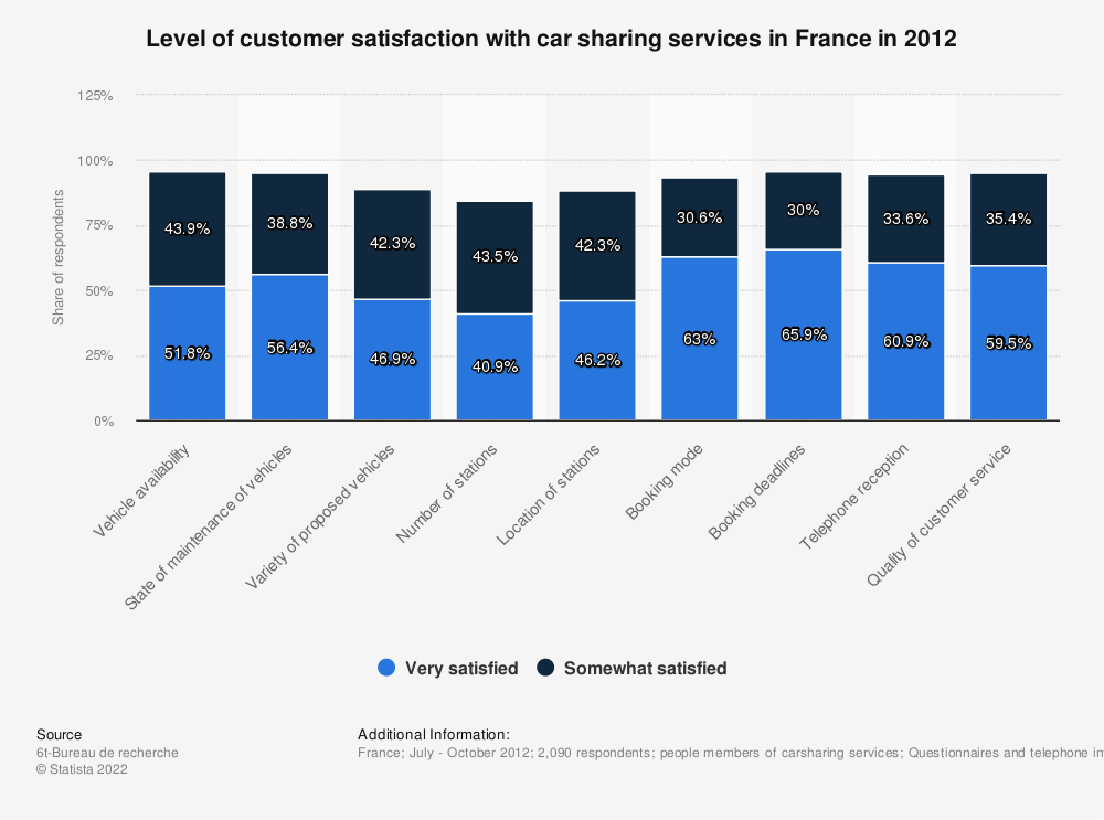Statistic: Level of customer satisfaction with car sharing services in France in 2012 | Statista
