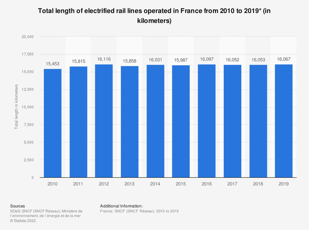 Statistic: Total length of electrified rail lines operated in France from 2010 to 2016* (in kilometers) | Statista