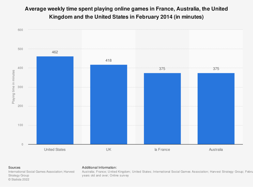 Statistic: Average weekly time spent playing online games in France, Australia, the United Kingdom and the United States in February 2014 (in minutes) | Statista