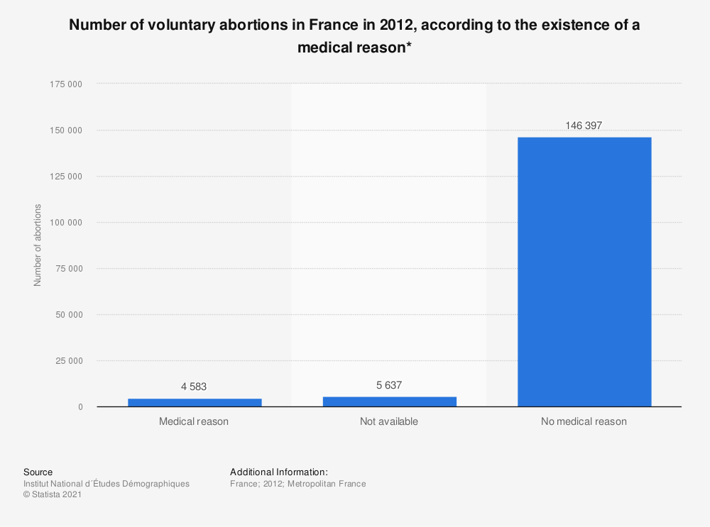 Statistic: Number of voluntary abortions in France in 2012, according to the existence of a medical reason* | Statista