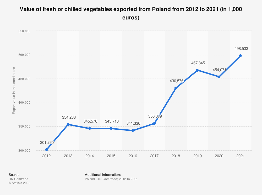 Statistic: Value of fresh or chilled vegetables exported from Poland from 2012 to 2018 (in 1,000 euros) | Statista
