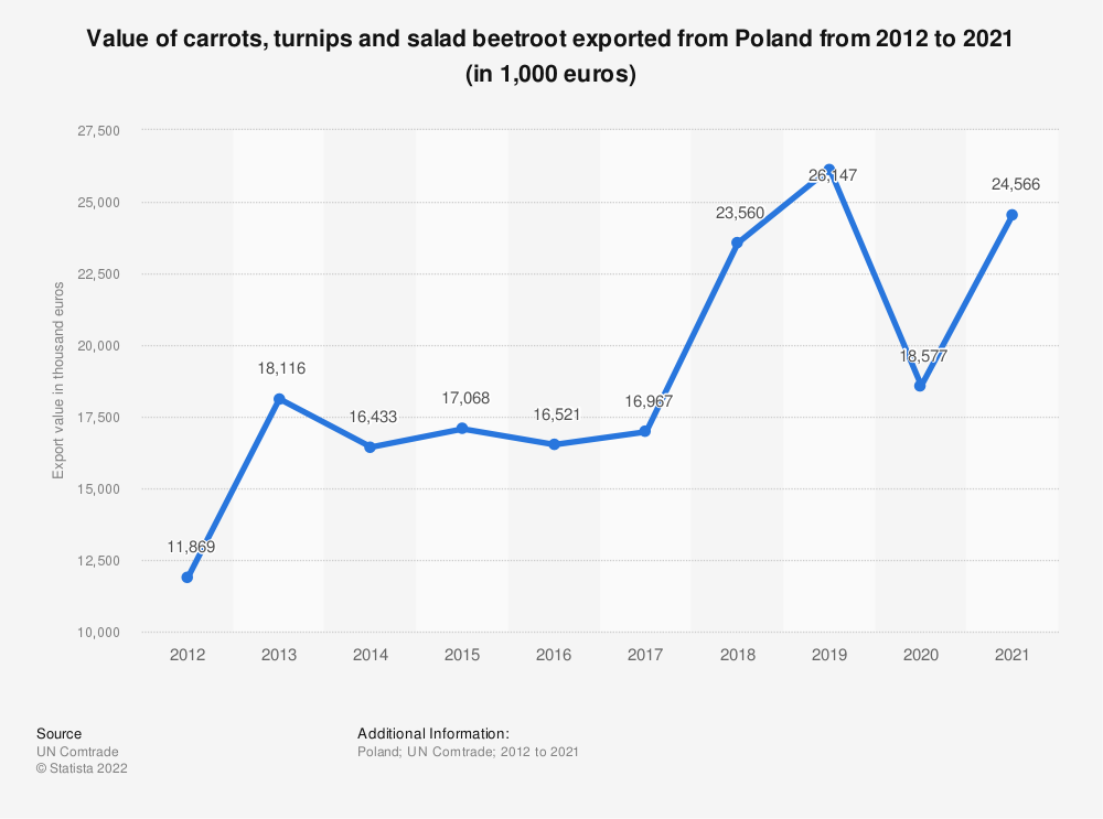 Statistic: Value of carrots, turnips and salad beetroot exported from Poland from 2012 to 2019 (in 1,000 euros) | Statista
