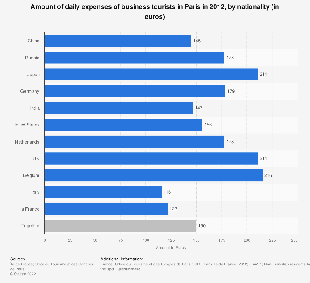 Statistic: Amount of daily expenses of business tourists in Paris in 2012, by nationality (in euros) | Statista