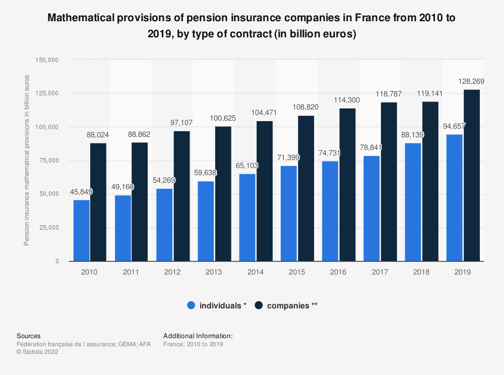 Statistic: Mathematical provisions of pension insurance companies in France from 2010 to 2016, by type of contract * (in billion euros) | Statista