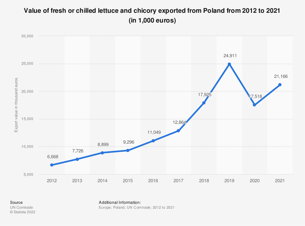 Statistic: Value of fresh or chilled lettuce and chicory exported from Poland from 2012 to 2018 (in 1,000 euros) | Statista